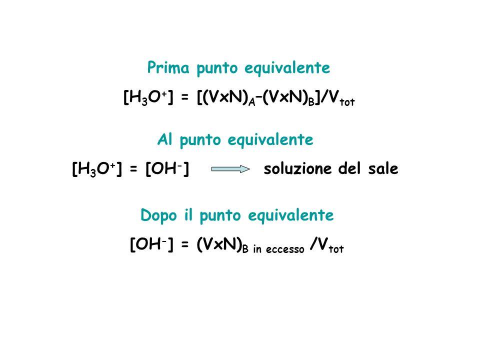 Prima punto equivalente [H3O+] = [(VxN)A–(VxN)B]/Vtot